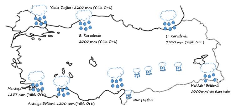 Türkiyede fazla yağış alan yerler