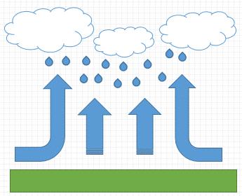 konvekliyonel yağış