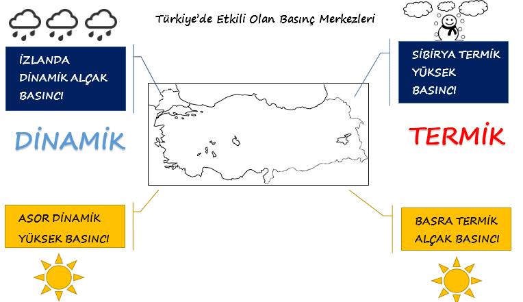 türkiyede etkili olan basınç merkezleri