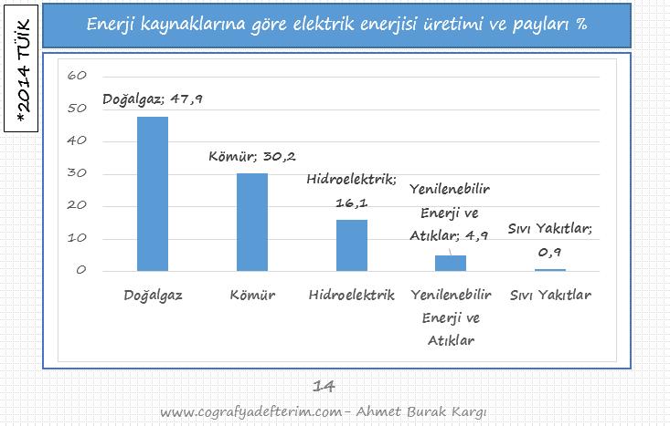 enerji kaynaklarına göre elektrik enerjisi üretimi ve payları