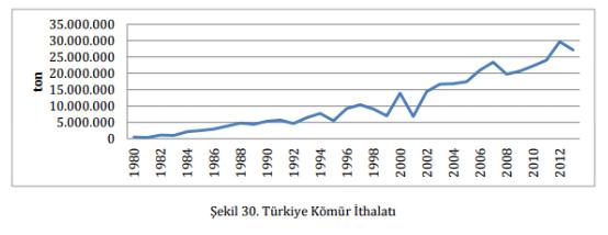 türkiyenin linyit kömürü ithalatı