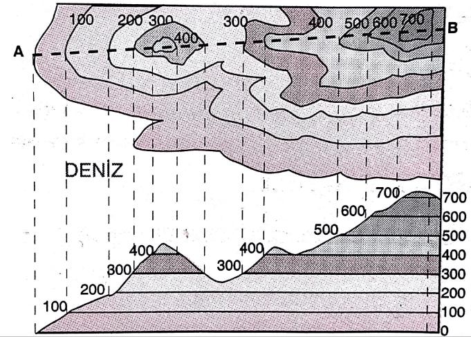 izohipslerde-profil-cikarma
