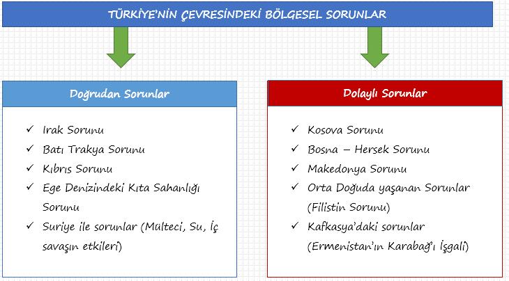 turkiyenin-cevresindeki-bolgesel-sorunlar