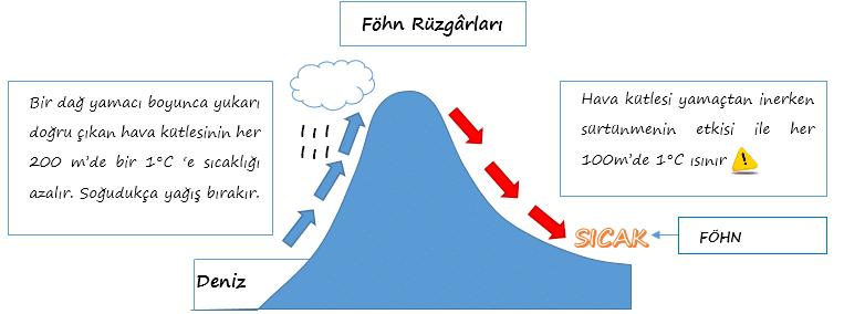 Föhn (Fön) Rüzgarı nedir