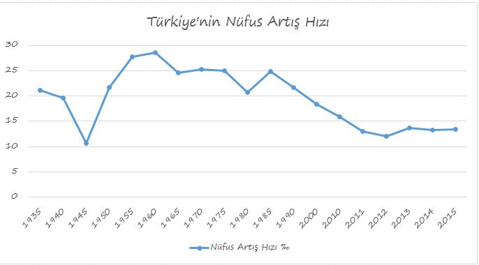 Türkiye'nin Nüfus Artış Hızı Grafiği